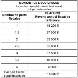 plafonds_ecocheque