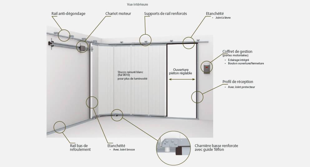 porte de garage sectionnelle propose menuiseries. Black Bedroom Furniture Sets. Home Design Ideas
